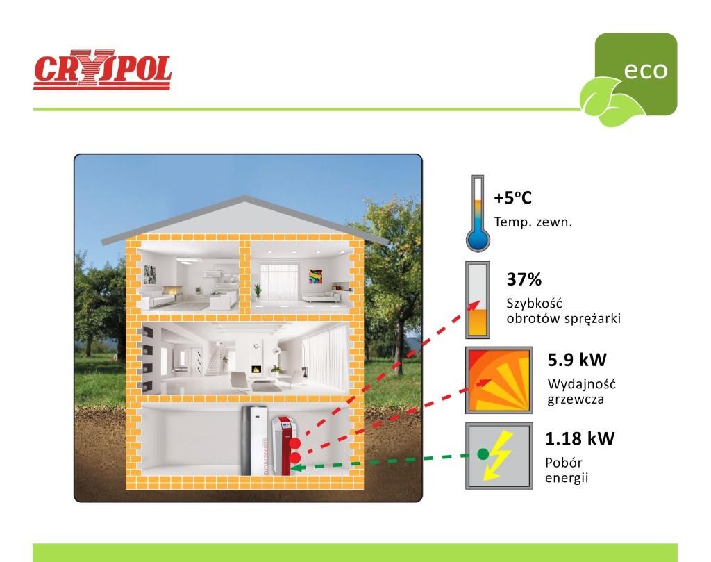 Działanie pompy ciepła z modulacją mocy przy temperaturze dodatniej